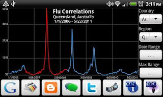 Flu Correlations