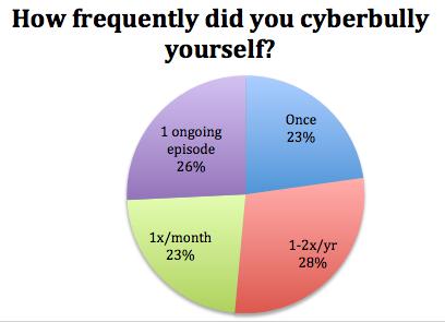 self cyber bulling
