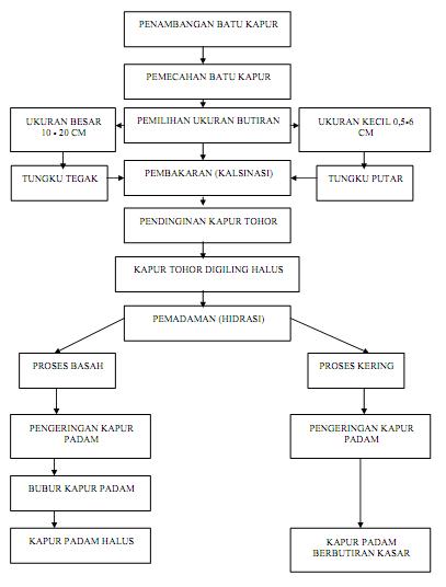 Proses pengolahan kapur