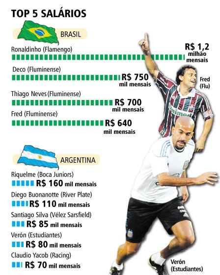 Comparação de salário entre brasileiros e argentinos