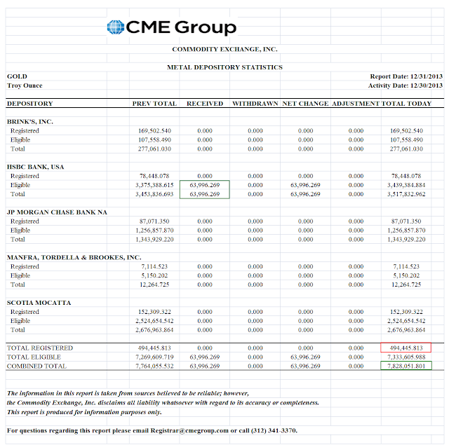 Rush sur l'or physique et livraisons Comex de JP Morgan Cmeinventory
