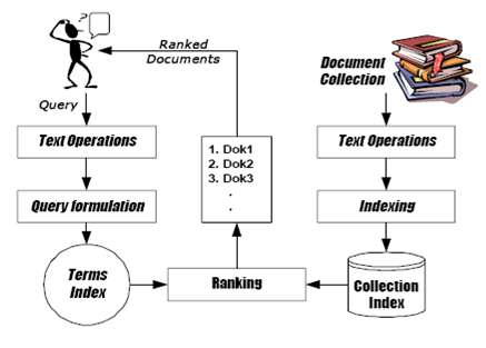 Information Retrival System (IRS)