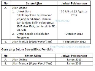 Jadwal Pelaksanaan UKG 2012