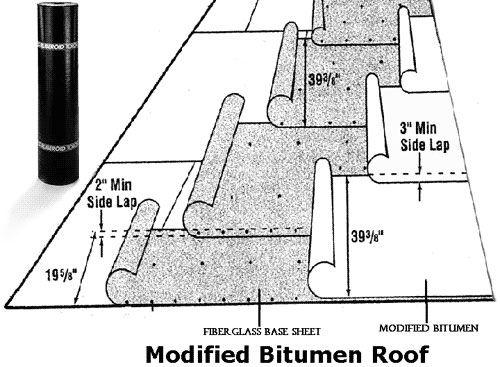 Roofing Repair Philadelphia