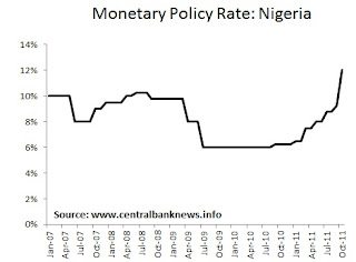 Nigeria Monetary Policy Interest Rate