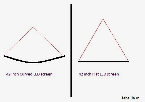 curved led tv viewing angle