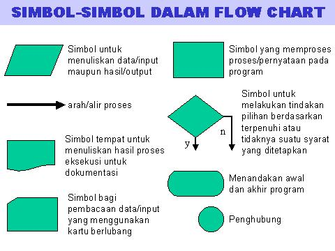 Budi eko st flowchart flowchart program ccuart Choice Image