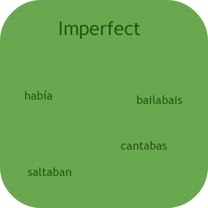 Spanish imperfect tense. Visit www.soeasyspanish.com