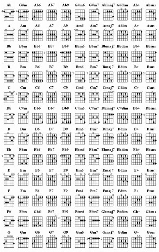 Guitar : guitar tabs to notes Guitar Tabs To or Guitar Tabs ...
