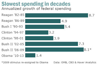 Who Is The Smallest Government Spender Since Eisenhower? Barack Obama