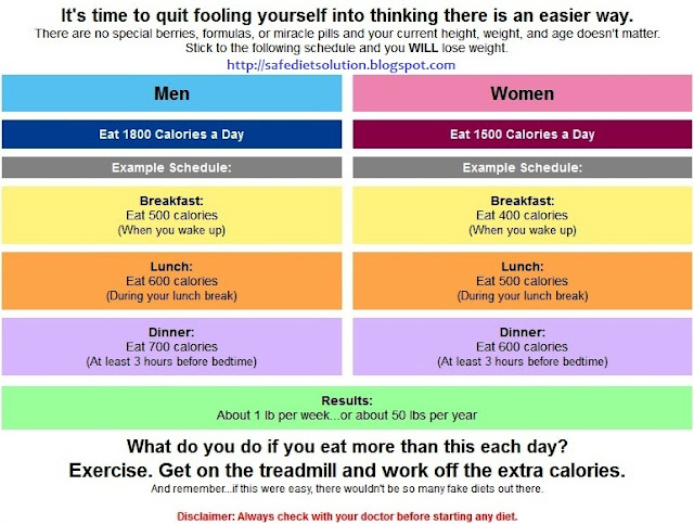Simple way to lose weight fast in a week