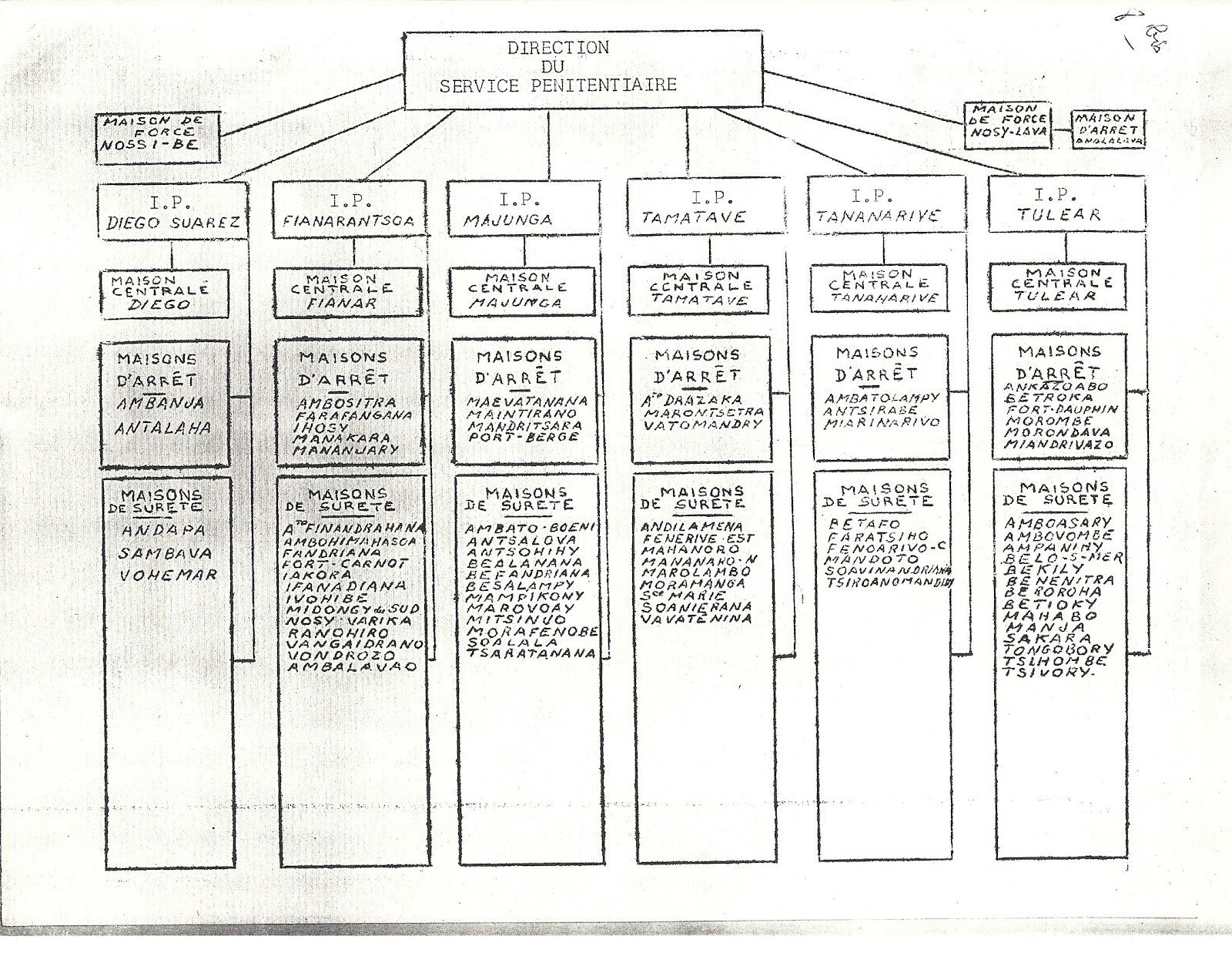 Prisons madagascar 1959 1960 - Porte carte administration penitentiaire ...