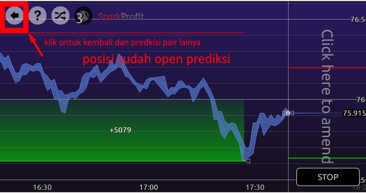 Teknik forex pasti profit