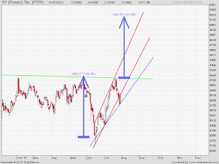 Saham PTPP ascending triangle