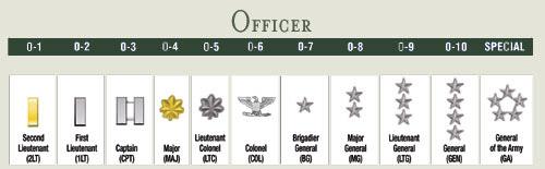 Rangos militares USA/Francia - Ejército de Tierra