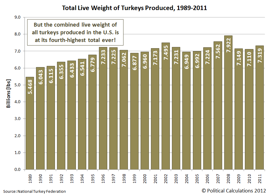 Total Live Weight of Turkeys Produced, 1989-2011
