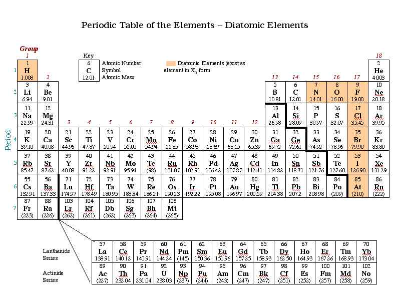 Periodic Table By Carl Andrew Pimentel on Boron Symbol