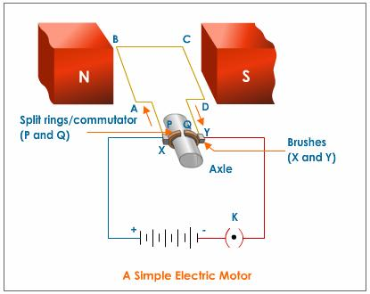 Ac Motor Speed Picture: Ac Motor Operation Principle