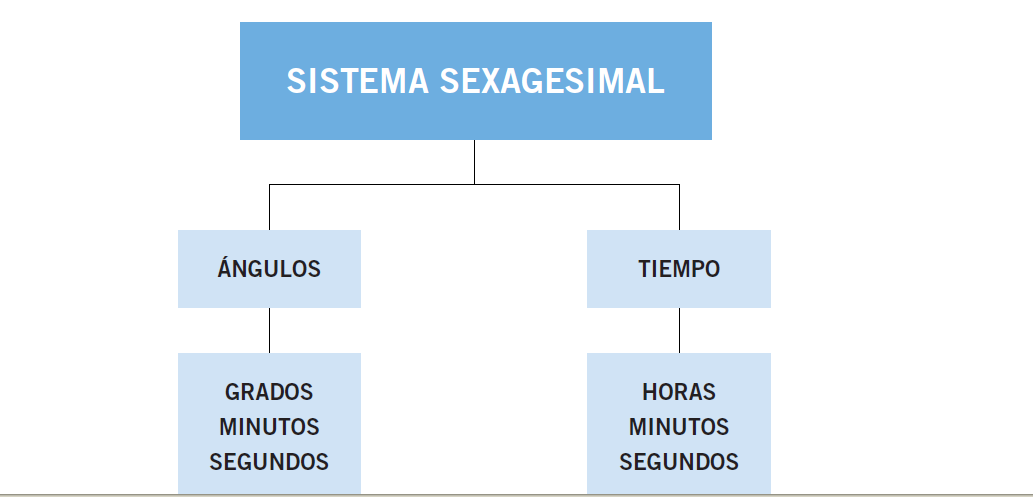 https://luisamariaarias.wordpress.com/category/0-3-matematicas/10-el-tiempo/3-sistema-sexagesimal/