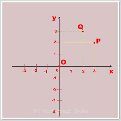 Representação de pontos no plano cartesiano ortogonal com suas abscissas e ordenadas
