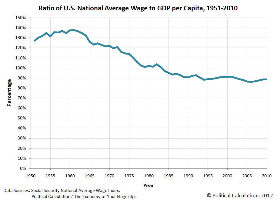 Ratio of U.S. National Average Wage Index to GDP per Capita, 1951-2010