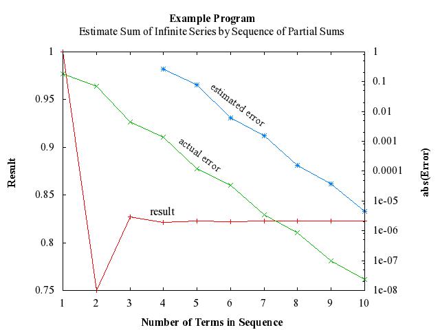 Programming Gnuplot