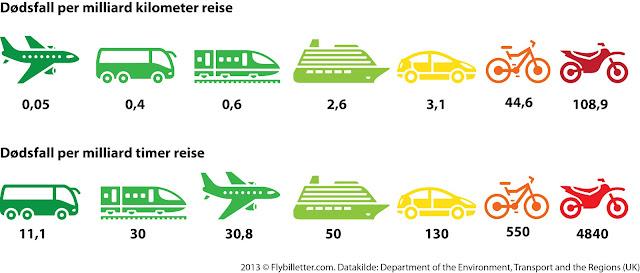 Sammeligning av risiko ved ulike transportformer for å sette flyskrekk i perspektiv