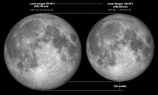 Perbandingan Besar Bulan di Apogee dan Perigee