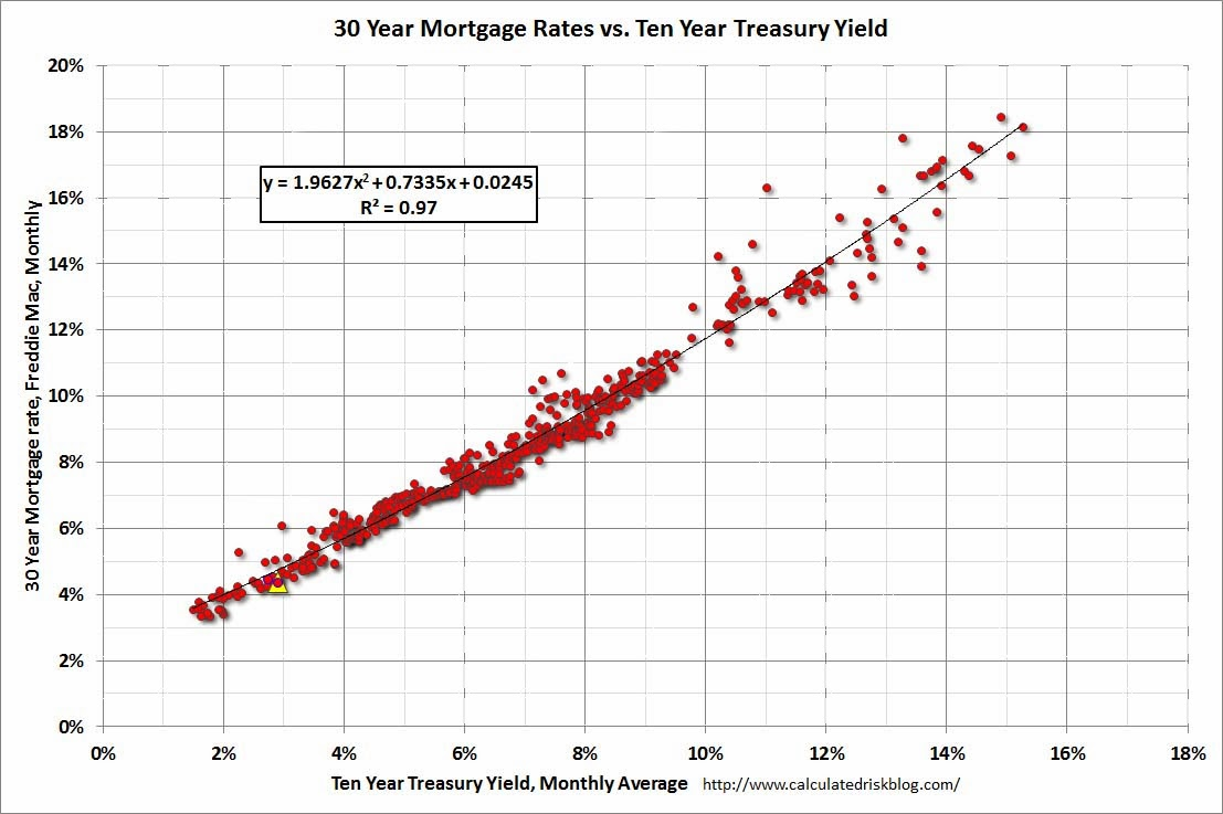 10 year mortgage rates