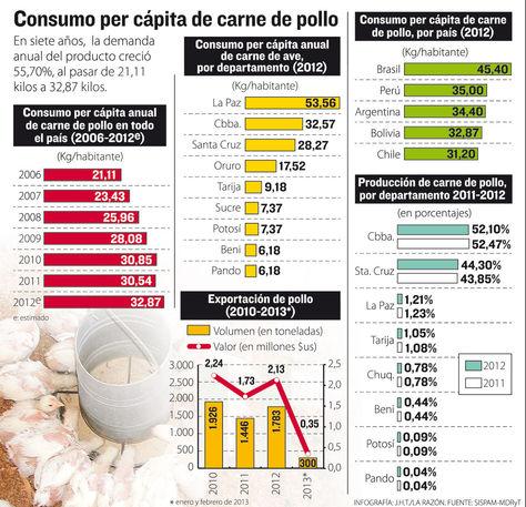 Consumo de pollo en Bolivia