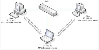 hide mac address: