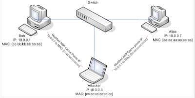How to hide mac address || MAC Address Spoofing - Hide My MAC Address