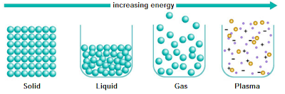 picture of solids, liquids, gases, and plasma