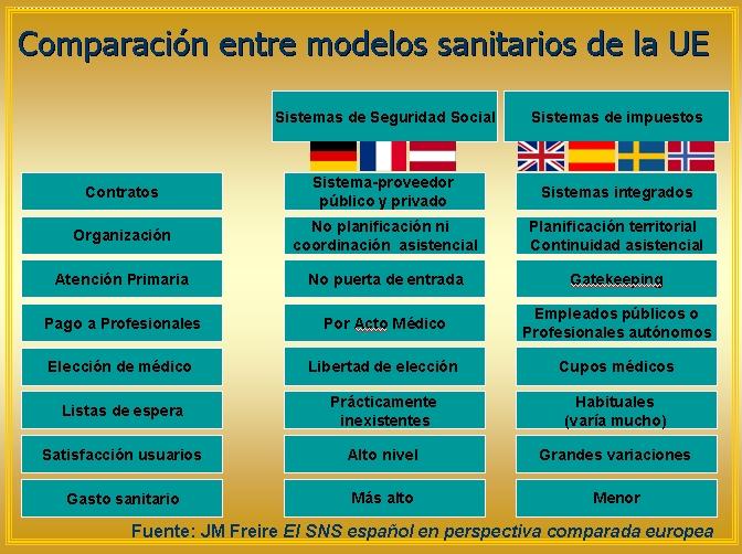 Modelos de sistemas sanitarios apuntes para la reflexi n for Modelos sanitarios