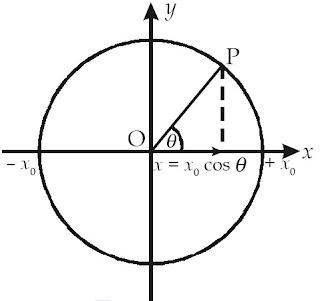 Proyeksi titik P yang bergerak melingkar beraturan pada sumbu-x adalah x0 cosθ .