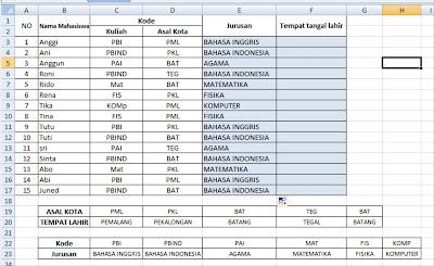 fungsi HLOOKUP dalam Microsoft Excel