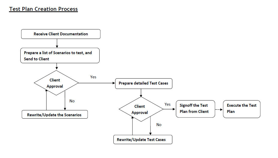 Flow Chart Software Testing Concept