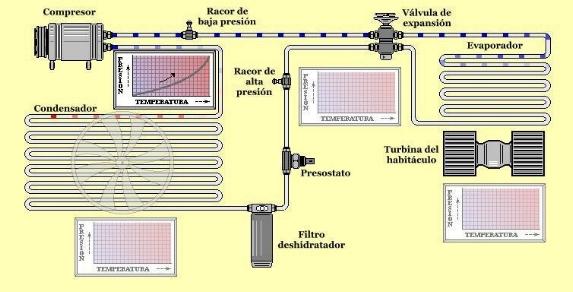 Cómo funciona el sistema de aire acondicionado