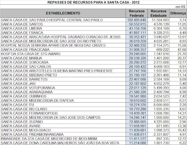 Governo Federal investe seis vezes mais nas Santas Casas do que o Governo Paulista