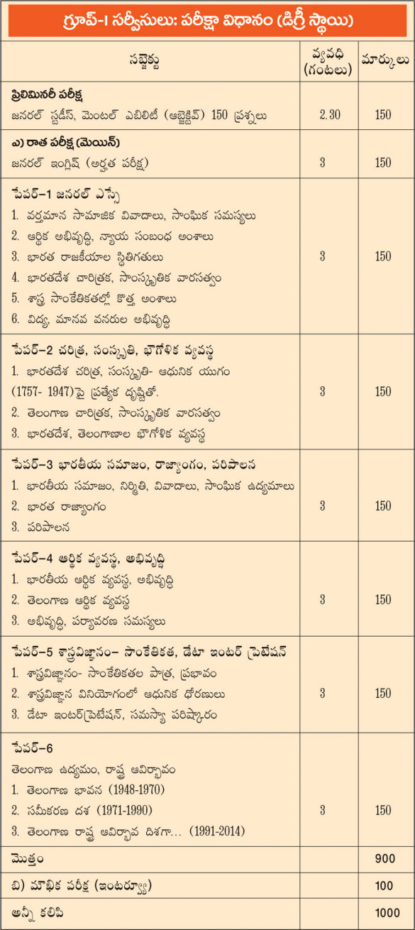 Telangana State Public Service Exam(TSPSC) Notes, Material on Groups Notification in Telugu Medium, Subjects Telangana Economy notes, General Studies Group 1 Mains Paper Wise Notes Results, Group 2, General Awareness, Modern history, Medieval history Telangana History Geography notes, Previous Papers.