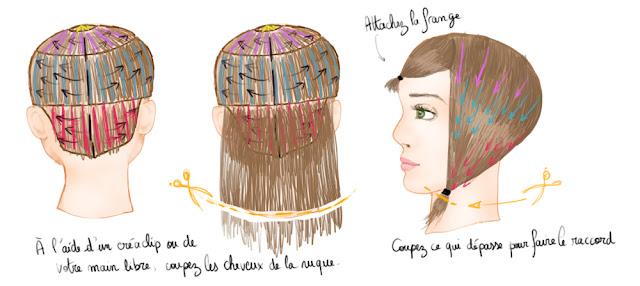 Comment r aliser une coupe d grad e cheveux mi longs coupe de cheveux mi long - Comment couper une frange en degrade ...