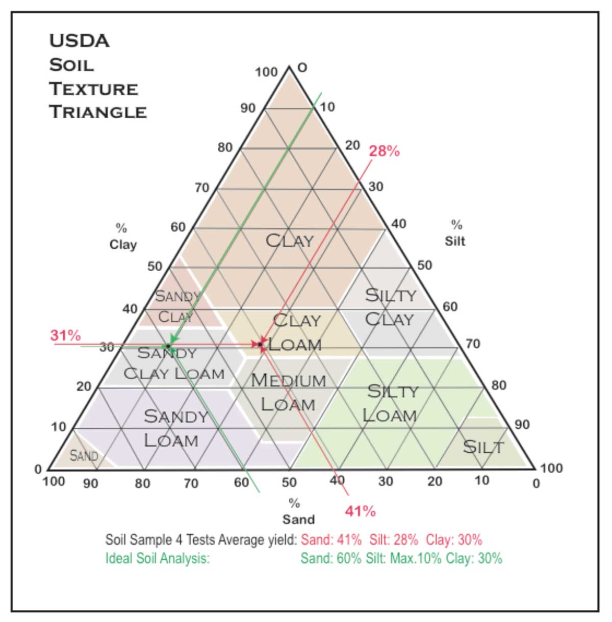 Soil textural triangle nrcs bing images for Soil triangle