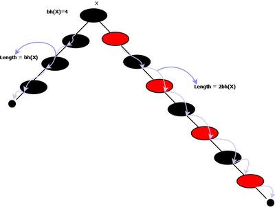 Red Black Tree (TreeMap-2)
