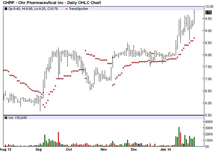 Barchart trading signals
