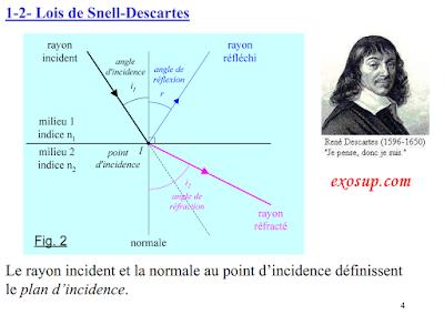 Cours Optique géométrique