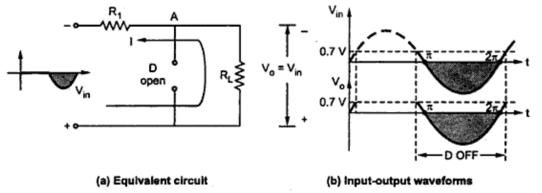effect of cut-in voltage of diode