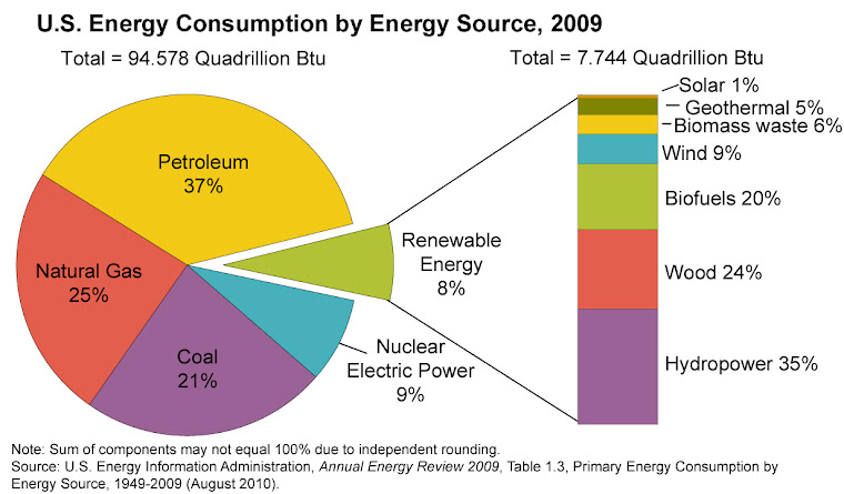 nuclear power as a source of electricity Clean and renewable source of energy nuclear power is a source of energy that, i believe, should be used nuclear power allows us to continue to power our lives without having to pollute the air.