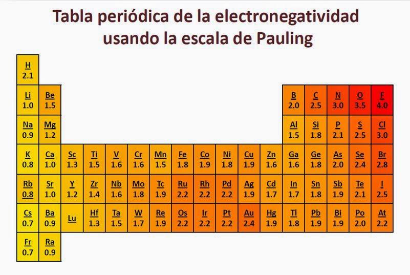 enlace inico diferencia de electronegatividad de 17 o ms - Tabla Periodica De Los Elementos Quimicos Con Electronegatividad