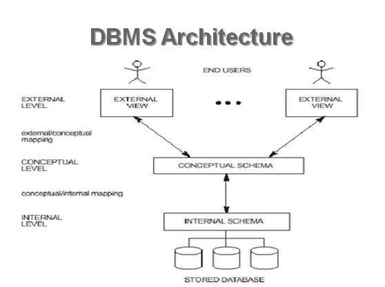 er data model in dbms pdf