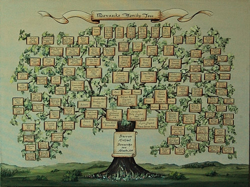 THE EDUCATED GENEALOGIST: Hand-Drawn Family Trees